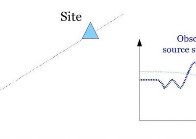 Site-Response-2